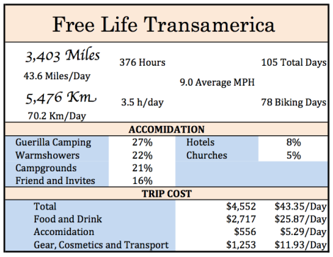 transamerica stats